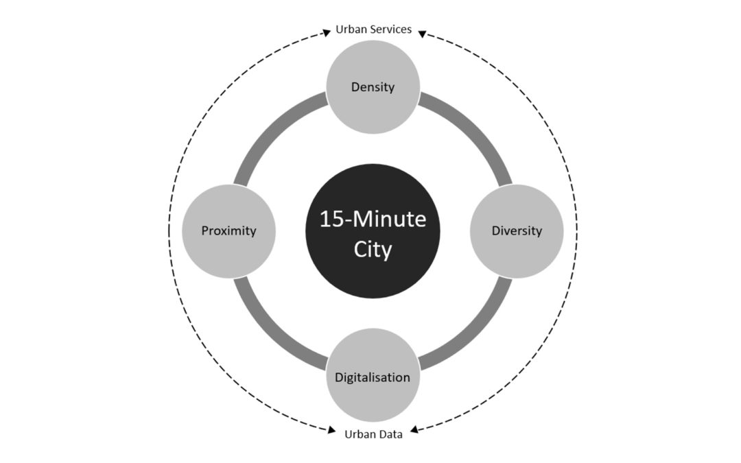 """mdpi – Introducing the """"15-Minute City"""": Sustainability, Resilience and Place Identity in Future Post-Pandemic Cities – 8 January 2021"""